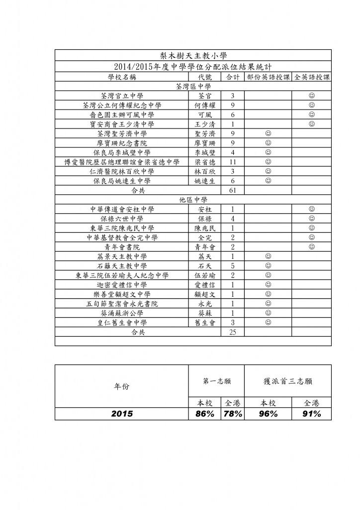 2015年度中學學位分配派位結果統計18_7-1